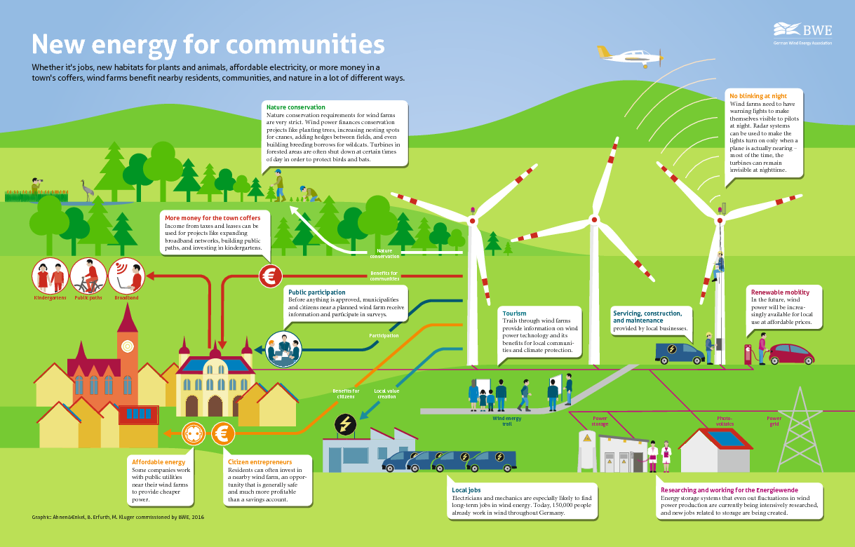 New energy for communities